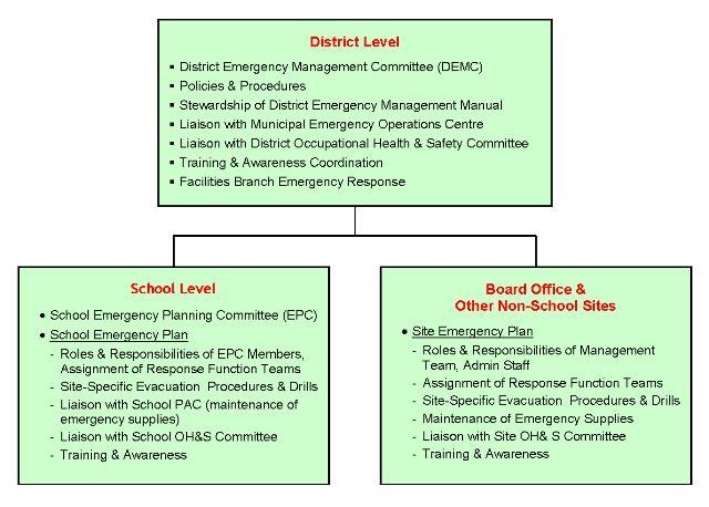 District Framework - Facilities Branch